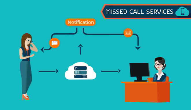 missed_call_service_mumbai