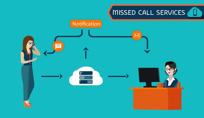 missed_call_service_mumbai